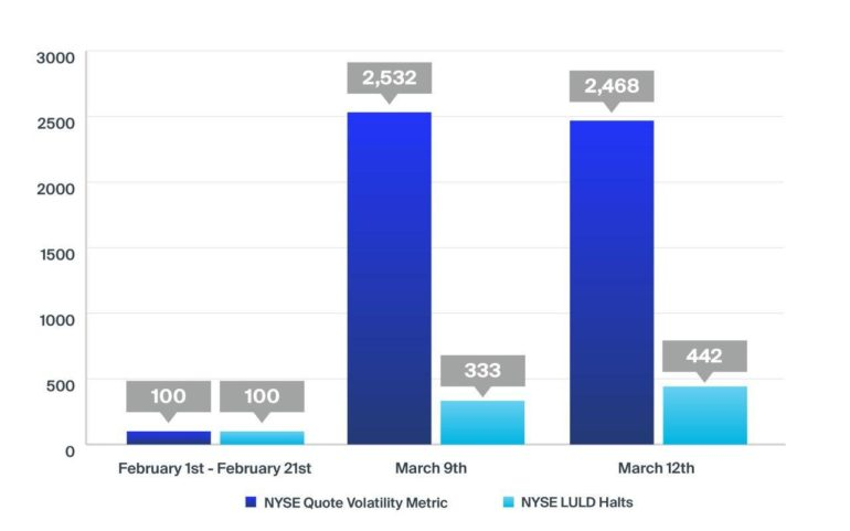 Оценка эффективности модели NYSE во время волатильности 2020 года